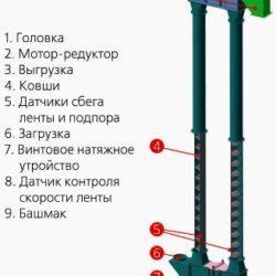 Нория зерновая на 5-100 т/ч