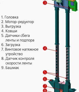Нория зерновая на 5-100 т/ч - Изображение1